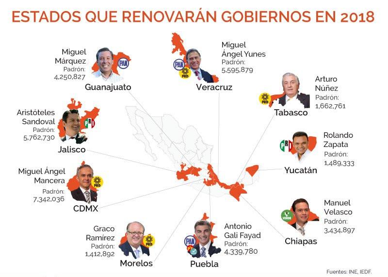 Los estados que renovaran gobernador en el 2018