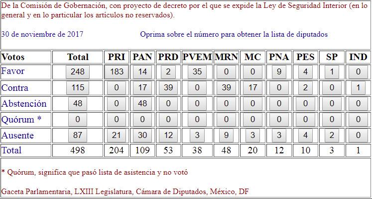 Resultados de la votacion sobre la Ley de Seguridad Interior. Mexico