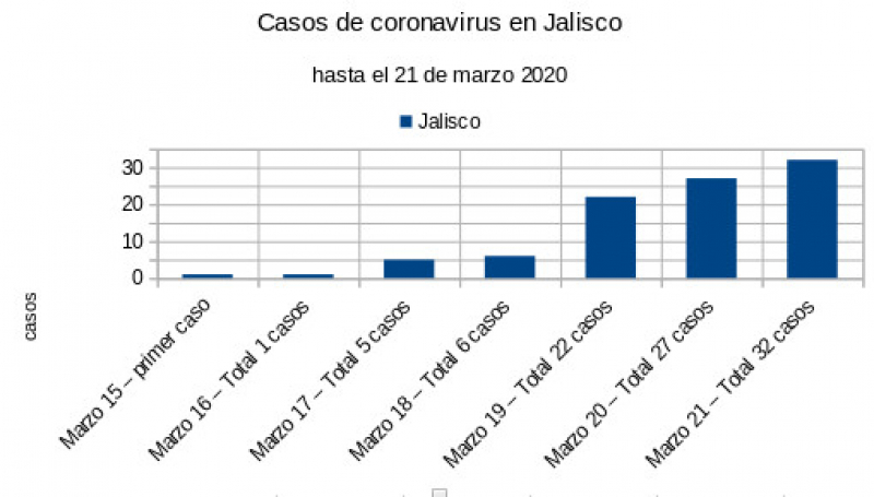 Casos de coronavirus en Jalisco 21 de Marzo 2020