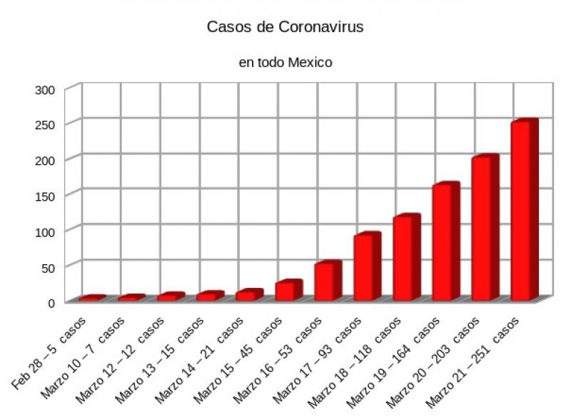 Casos de coronavirus en Mexico por estado actulizacon 21 de marzo 2020