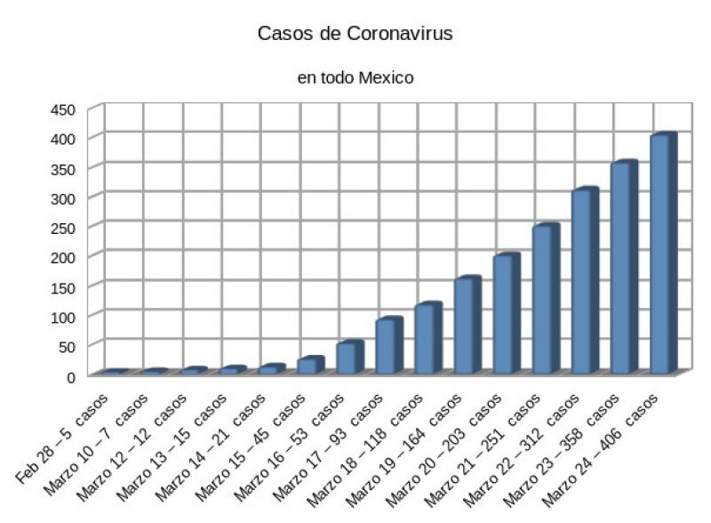 Estadisticas de casos de coronavirus en Mexico 25 de Marzo 2020