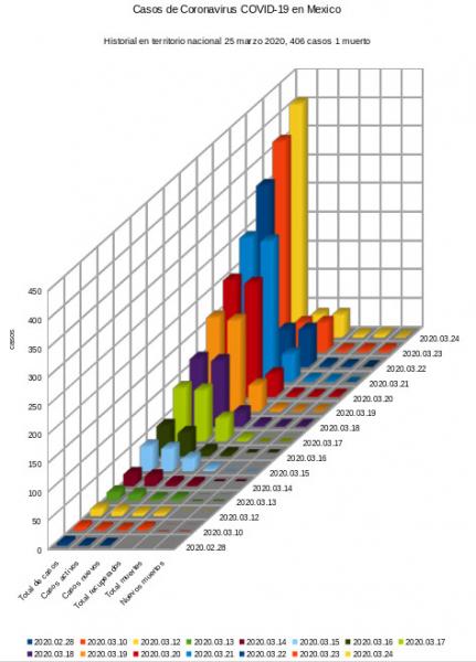 Historial de casos de coronavirus en Mexico 25 de Marzo 2020