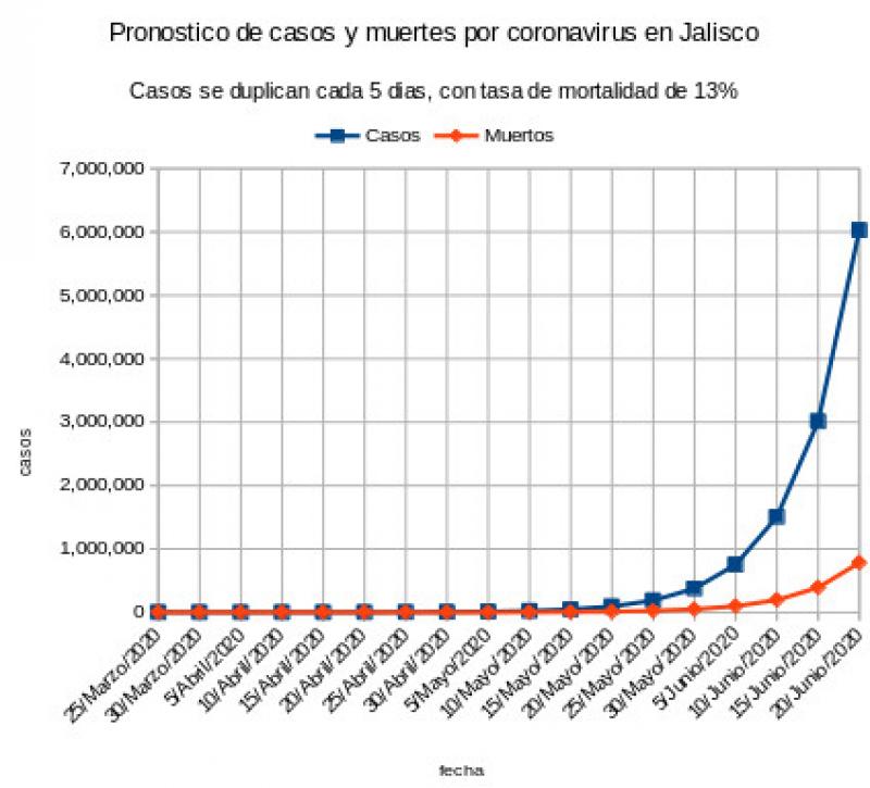 Pronostico de casos y muertes de coronavirus en Jalisco 24 de marzo 2020